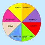 Пример гармоничного колеса