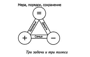 три задачи жизни