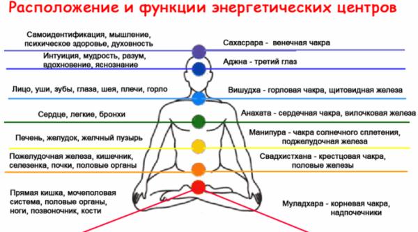 Медитации на чакры